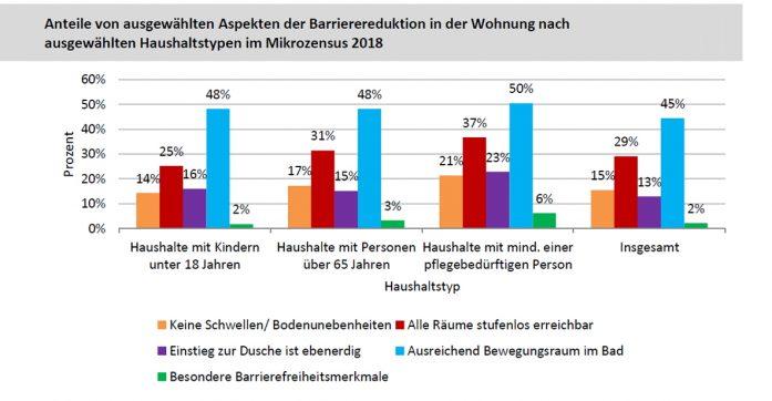 Studie Empfiehlt Hohere Forderung Aktion Barrierefreies Bad