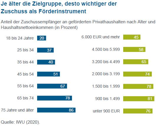 Grafik zeigt den Anteil der Zuschussempfänger an geförderten Privathaushalten nach Alter und Haushaltsnettoeinkommen (in Prozent).
