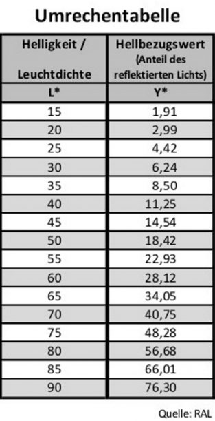 """Anhand dieser Tabelle können die Umwandlungswerte von """"Helligkeit"""" in """"Hellbezugswert"""" ermittelt werden."""