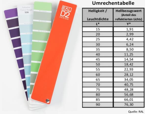"""Auf den Farbkarten des Farbfächers ist jeweils der Helligkeitswert einer Farbe (als zweiten """"Block"""" des jeweiligen Farbnamens) abgedruckt. Anhand der rechten Tabelle können die Umwandlungswerte von """"Helligkeit"""" in """"Hellbezugswert"""" ermittelt werden."""